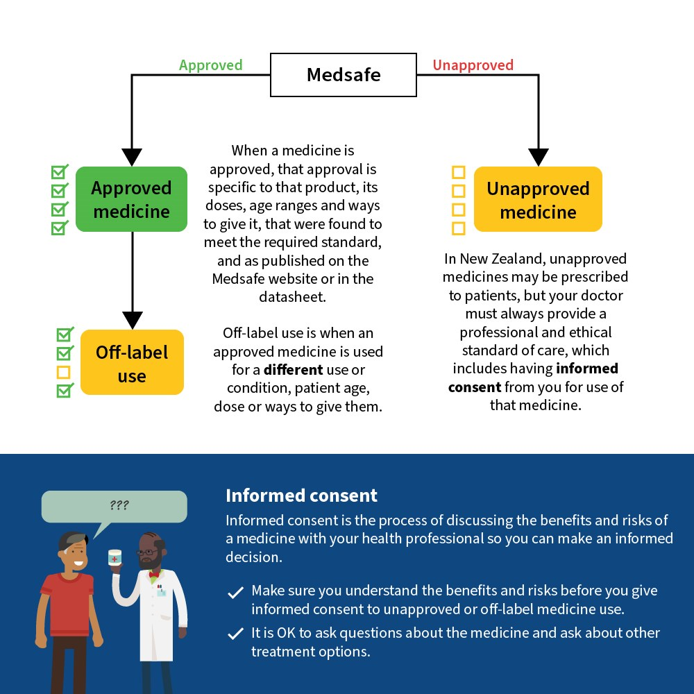 Unapproved medicines diagram